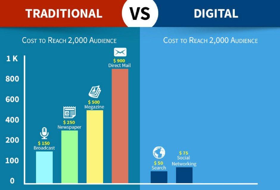 cost-analysis digiolic